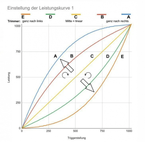 Regler für Carrera Digital Speedflow Triple V3.18 Leistungskurve 1